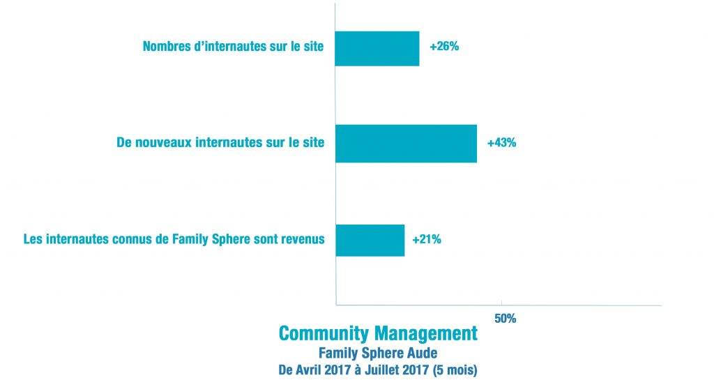 Community-Management-Family-Sphère